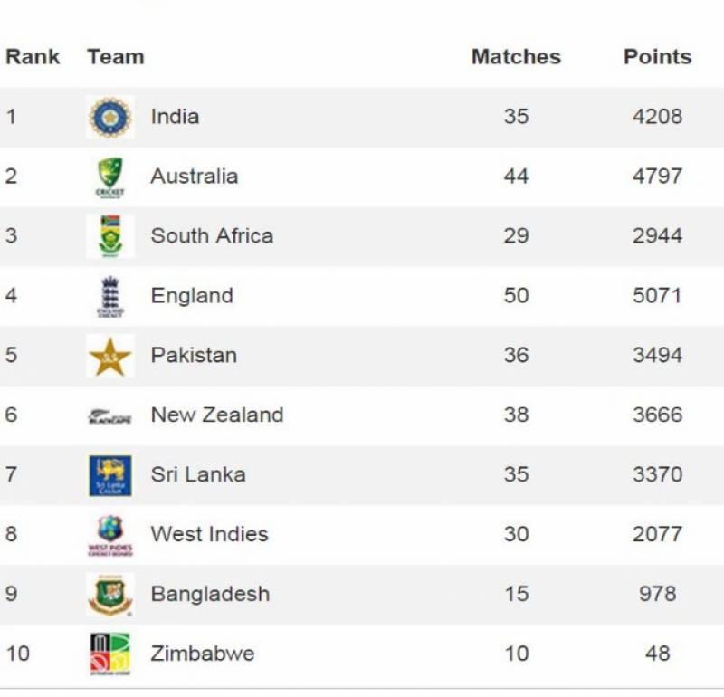 آسٹریلیا کے ہاتھوں عبرتناک شکست پاکستان کی رینکنگ پر بجلی بن کر گری
