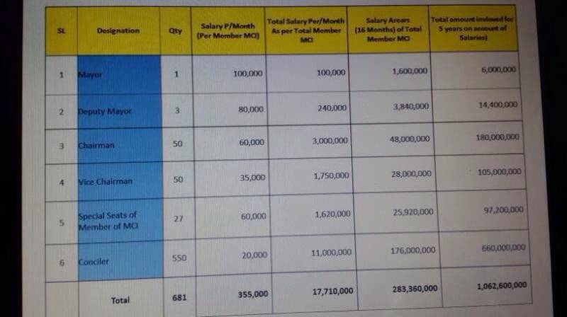 اسلام آباد کے بلدیاتی نمائندوں کی تنخواؤں کی سفارشات تیار کر لی گئیں