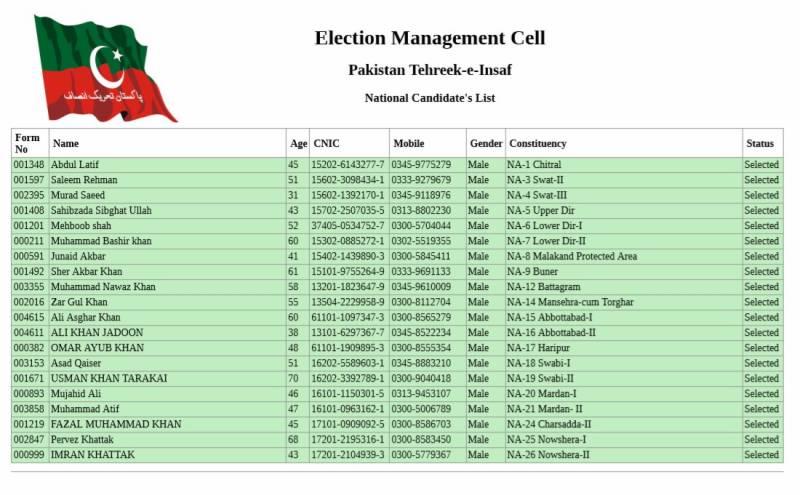 پی ٹی آئی نےعام انتخابات کیلیے قومی اورصوبائی اسمبلیوں کے امیدواروں کا اعلان کردیا