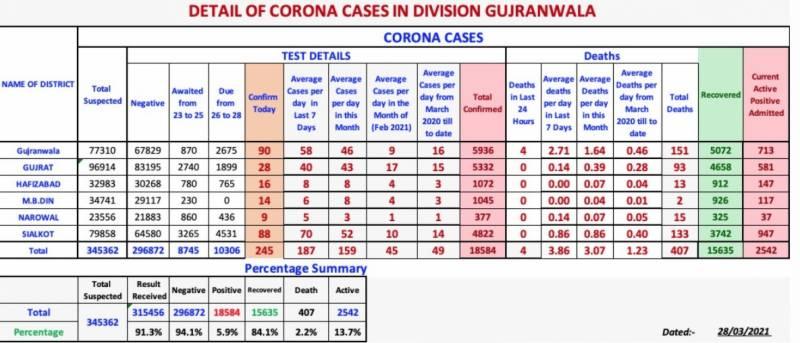 سیالکوٹ : کروناوائرس کے مزید 88 مریض کنفرم ہوگئے، مجموعی مریضوں کی تعداد چار ہزار آٹھ سو بائیس ہوگئے