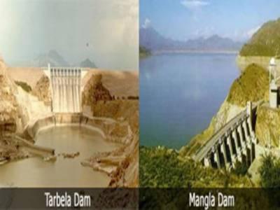ڈیموں میں پانی کی آمد کاسلسلہ جاری ہےجبکہ تربیلا اورمنگلا ڈیم میں پانی کی سطح اپنےانتہائی لیول سےکم ہوناشروع ہوگئی ہے۔