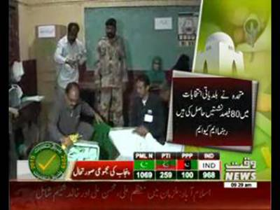 LG polls Jamaat, PTI, PPP chiefs lose as Muttahida takes lead in Karachi