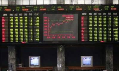 پاکستان سٹاک مارکیٹ میں ہنڈریڈ انڈیکس ایک سو ستانوے پوائنٹس کے اضافے سے تیس ہزار نو سوانچاس پوائنٹس پر بند ہوا