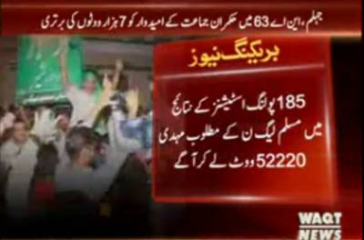 185پولنگ اسٹیشنز کے نتائج میں مسلم لیگ ن کے مطلوب مہدی52220 ووٹ لے کر آگے