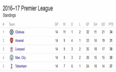 انگلش پریمیئر لیگ کے پوائنٹس ٹیبل پر چیلسی پہلے آرسنل کی ٹیم دوسرے نمبر پر برقرار۔