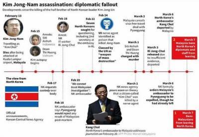 شمالی کوریا اور ملائیشیا کے درمیان کم جونگ نام کی موت پر تنازعات تیز۔