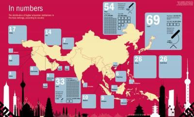 ایشیا کی بہترین یونیورسٹیز کی رینکنگ جاری کردی گئی ہے