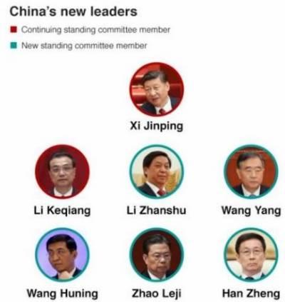 بیجنگ:پولٹ بیورواسٹینڈنگ کمیٹی میں لی کیانگ کیساتھ 5 نئے ارکان شامل،خبر ایجنسی