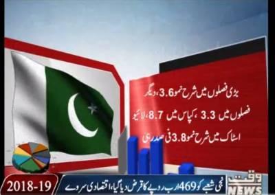 Islamabad Economic Survey