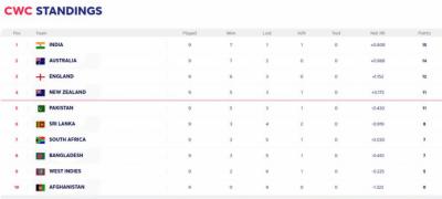 ورلڈکپ سیمی فائنل کیلئے لائن اپ مکمل: بھارت نیوزی لینڈ، آسٹریلیا انگلینڈ کا مقابلہ ہوگا