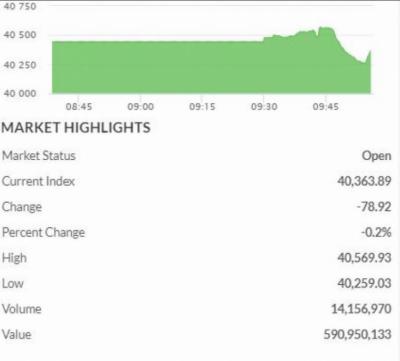اسٹاک مارکیٹ میں مندی کا رجحان، 100 انڈیکس میں 78 پوائنٹس کی کمی