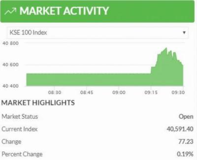 اسٹاک مارکیٹ میں مثبت رجحان، 100 انڈیکس میں 77 پوائنٹس کا اضافہ