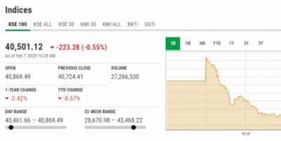 اسٹاک مارکیٹ میں مندی کا رجحان، 100 انڈیکس میں 211 پوائنٹس کی کمی