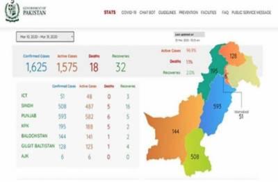 پاکستان : کورونا سے 18 اموات، متاثرین کی مجموعی تعداد 1625 ہو گئی
