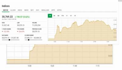 پاکستان سٹاک مارکیٹ میں کاروبار کے آغاز پر تیزی کا رحجان