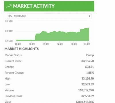 اسٹاک مارکیٹ میں 600 سے زائد پوائنٹس کا اضافہ، 600 سے زائد پوائنٹس کا اضاف