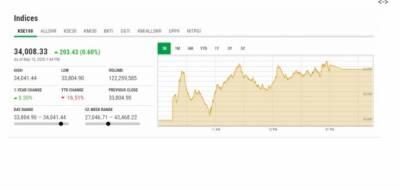 کاروباری ہفتے کے آخری روز اسٹاک مارکیٹ میں تیزی کا رجحان،200 سے زائد پوائنٹس کا اضافہ
