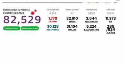 پاکستان میں کورونا کیسز کی تعداد چین سے بڑھ گئی،1770 افراد جاں بحق