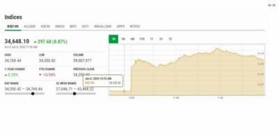 پاکستان اسٹاک مارکیٹ کے آغاز پر زبردست تیزی، 34 ہزار 350 پوائنٹس کا اضافہ