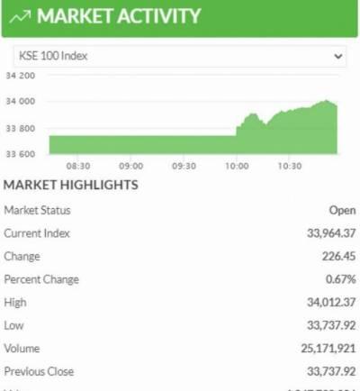 پاکستان اسٹاک مارکیٹ میں کاروبار کے دوران تیزی، 251 پوائنٹس کااضافہ