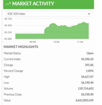 پاکستان اسٹاک مارکیٹ میں تیزی، 376 پوائنٹس کا اضافہ