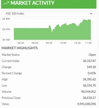 پاکستان اسٹاک مارکیٹ میں ملا جُلا رجحان،84 پوائنٹس کی کمی