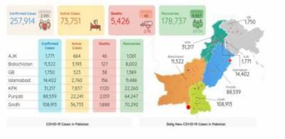 پاکستان میں کورونا وائرس سے5ہزار426اموات