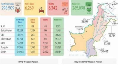 ملک بھر میں کورونا وائرس میں نمایاں کمی، ایکٹیو کیسز کی تعداد 6ہزار 342رہ گئی