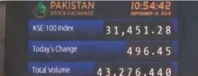 پاکستان اسٹاک ایکسچینج میں کاروبار کا منفی آغاز