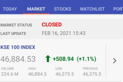 سٹاک مارکیٹ میں زبردست تیزی کا مسلسل 2 روز سے رحجان ،سرمایہ کاروں کو اربوں کا فائدہ