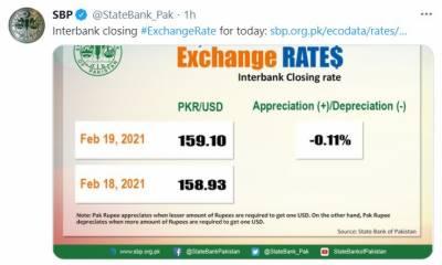 امریکی ڈالر 17 پیسے مہنگا