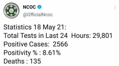ملک بھر میں 24 گھنٹے کے دوران کورونا سے جاں بحق افراد کی تعداد135 ہوگئی
