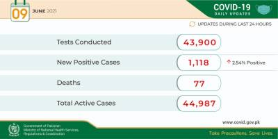 ملک بھر میں کورونا کے پھیلاؤ میں کمی، 24 گھنٹے میں 1118 مریضوں کا اضافہ