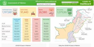پاکستان میں کورونا کی شدت میں تیزی، ایک دن میں 83 اموات ، 3600 سے زائد کیسز رپورٹ